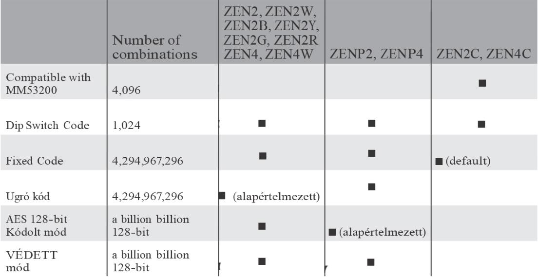 Ditec ZEN távirányító műszaki paraméterek